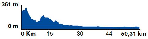 Alt Empordà Route slope graphic