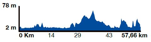 Baix Empordà Route slope graphic